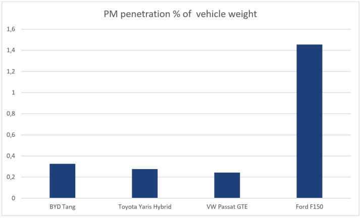 PM penetration in percentage of vehicle weight