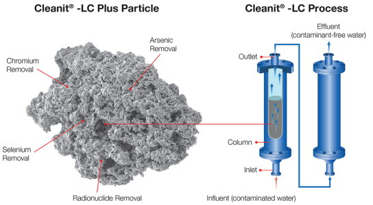 Cleanit® drinking water treatment system