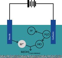 産業排水から汚染物質を除去する方法